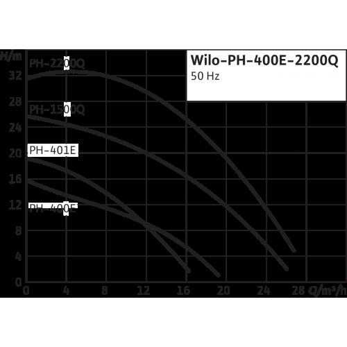 Одноступенчатый насос с сухим ротором в исполнении Inline Wilo PH 401E