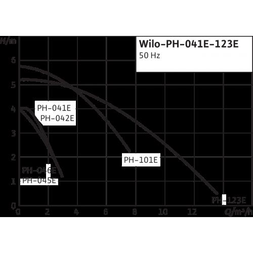 Одноступенчатый насос с сухим ротором в исполнении Inline Wilo PH 042E