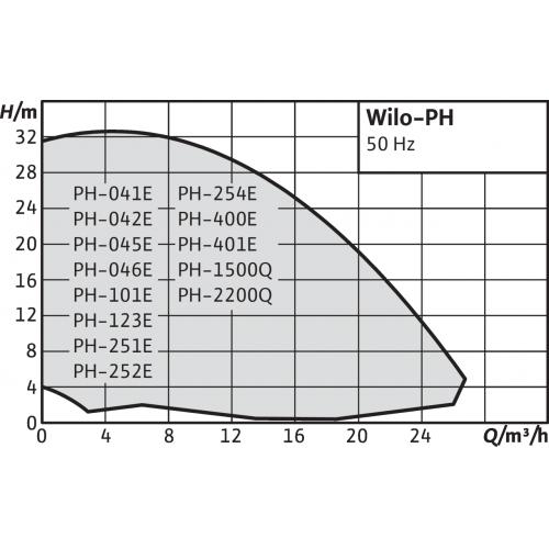 Одноступенчатый насос с сухим ротором в исполнении Inline Wilo PH 252E