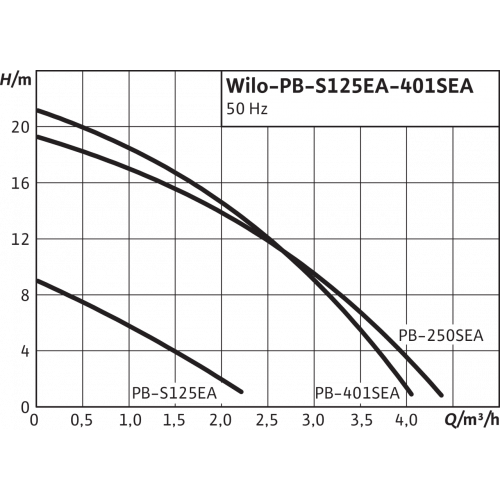 Повысительный насос  Wilo PB-401SEA