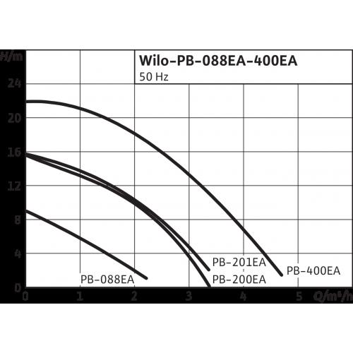 Повысительный насос Wilo PB 088EA