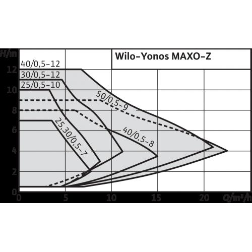 Циркуляционный насос Wilo Yonos MAXO-Z 25/0,5-7