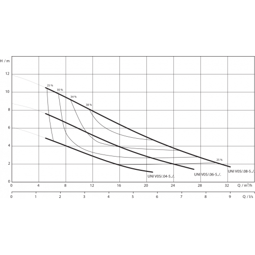 Фекальный насос Wilo REXA UNI V05/T08-540