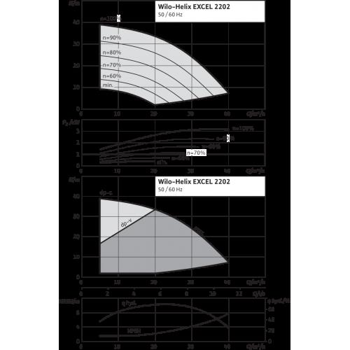 Вертикальный многоступенчатый насос Wilo Helix EXCEL 2202-2/16/V/KS