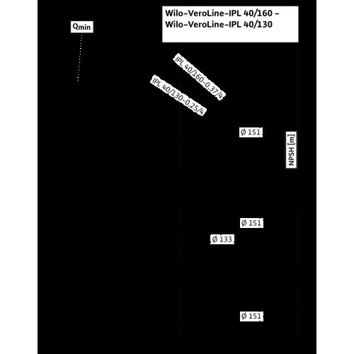 Циркуляционный насос с сухим ротором в исполнении Inline с фланцевым соединением Wilo VeroLine-IPL 40/130-0,25/4