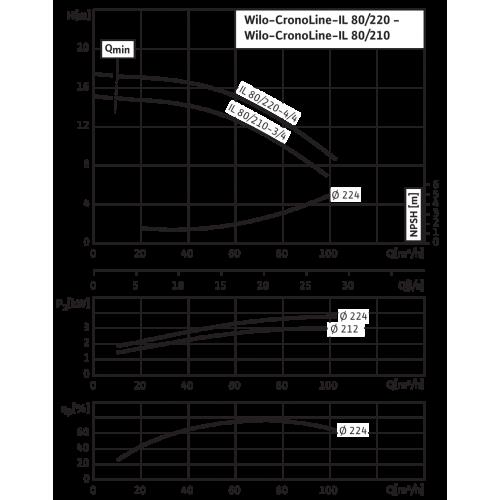 Циркуляционный насос с сухим ротором в исполнении Inline с фланцевым соединением Wilo CronoLine-IL 80/210-3/4