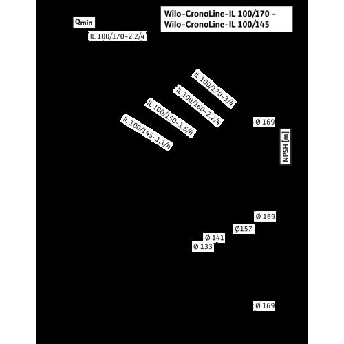 Циркуляционный насос с сухим ротором в исполнении Inline с фланцевым соединением Wilo CronoLine-IL 100/170-3/4