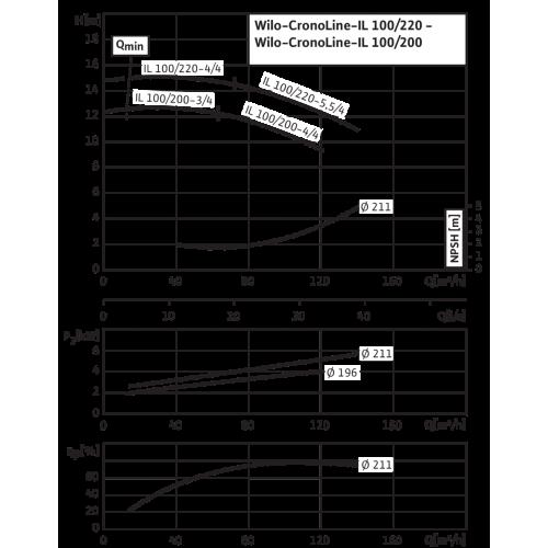 Циркуляционный насос с сухим ротором в исполнении Inline с фланцевым соединением Wilo CronoLine-IL 100/220-5,5/4
