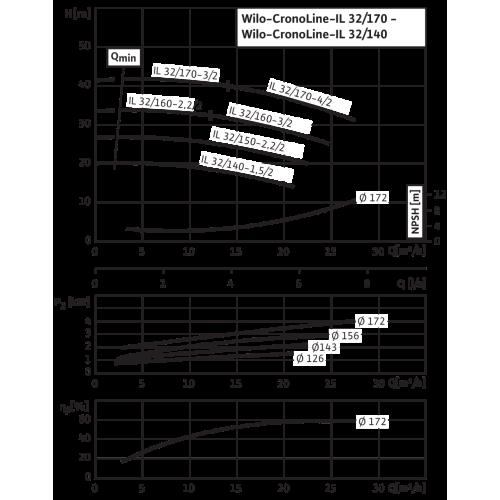 Циркуляционный насос с сухим ротором в исполнении Inline с фланцевым соединением Wilo CronoLine-IL 32/170-3/2