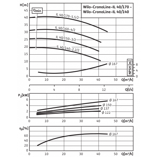 Циркуляционный насос с сухим ротором в исполнении Inline с фланцевым соединением Wilo CronoLine-IL 40/150-3/2