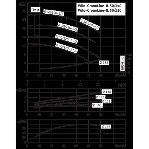 Циркуляционный насос с сухим ротором в исполнении Inline с фланцевым соединением Wilo CronoLine-IL 50/140-3/2