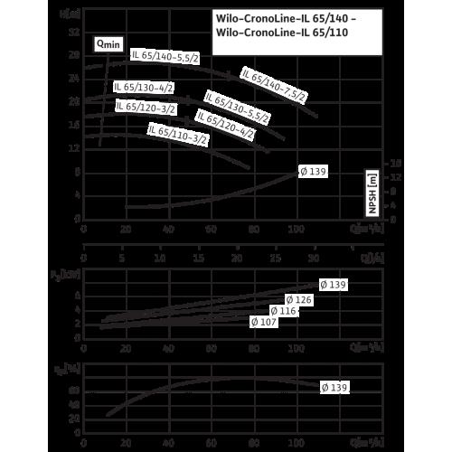 Циркуляционный насос с сухим ротором в исполнении Inline с фланцевым соединением Wilo CronoLine-IL 65/140-5,5/2