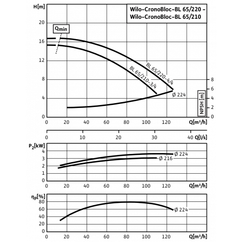 Блочный насос Wilo CronoBloc-BL 65/210-3/4