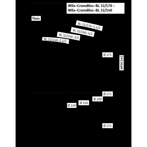 Блочный насос Wilo CronoBloc-BL 32/140-2,2/2