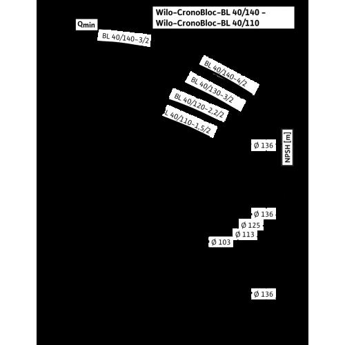 Блочный насос Wilo CronoBloc-BL 40/130-3/2