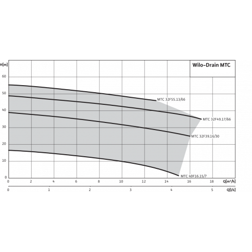 Погружной насос для сточных вод Wilo Drain MTC 32F39.16/30 (3~400 В)