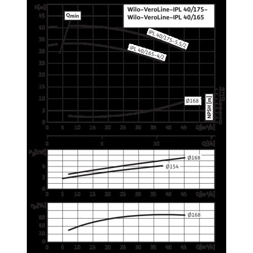 Циркуляционный насос с сухим ротором в исполнении Inline с фланцевым соединением Wilo VeroLine-IPL 40/165-4/2