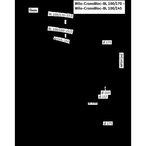 Блочный насос Wilo CronoBloc-BL 100/165-30/2
