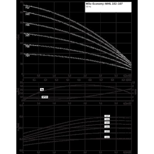Центробежный насос Wilo Economy MHIL 107 (3~400 В)