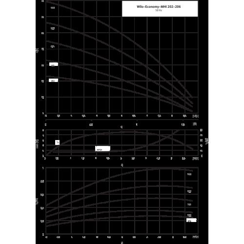 Центробежный насос Wilo MHI 202-1/E/1-230-50-2