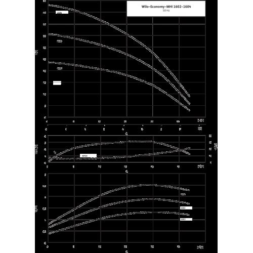 Центробежный насос Wilo MHI 1603-1/E/3-400-50-2/IE3