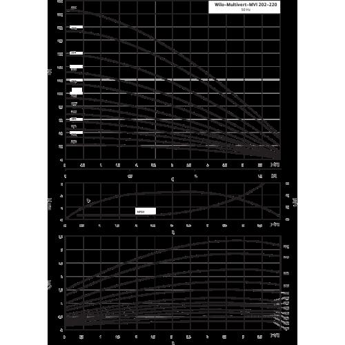 Вертикальный многоступенчатый насос Wilo Multivert MVI 204 (3~400 V, EPDM, PN 16)