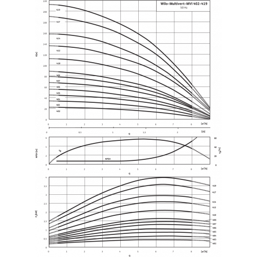 Вертикальный многоступенчатый насос Wilo Multivert MVI 402 (3~400 V, EPDM, PN 16)