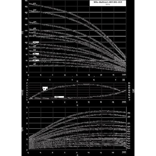 Вертикальный многоступенчатый насос Wilo Multivert MVI 803 (3~400 V, EPDM, PN 25)