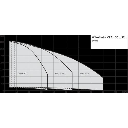 Вертикальный многоступенчатый насос Wilo Helix V 603-1/16/E/S