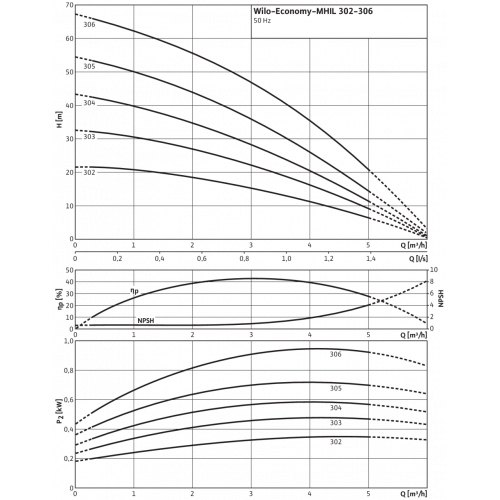 Центробежный насос Wilo Economy MHIL 304 (1~230 В)