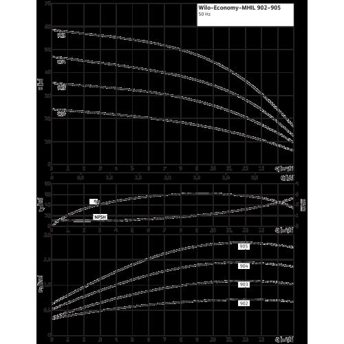 Центробежный насос Wilo MHIL 905-E-3-400-50-2/IE3
