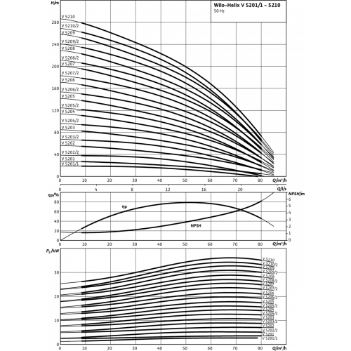 Вертикальный многоступенчатый насос Wilo Helix V 5202-2/16/V