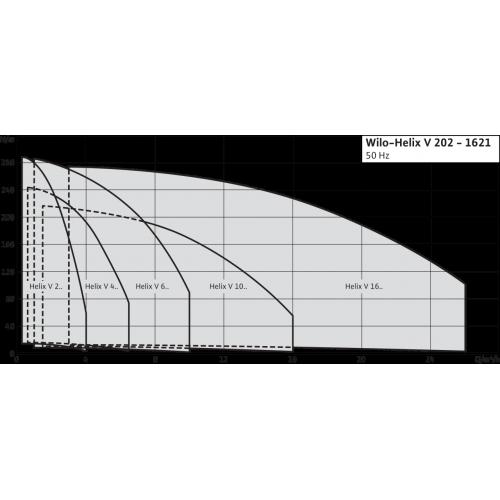 Вертикальный многоступенчатый насос Wilo Helix V 1004-1/16/E/S