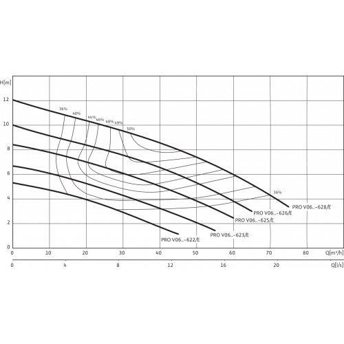 Фекальный насос Wilo REXA PRO V06DA-623/EAD1X4-T0015-540-O