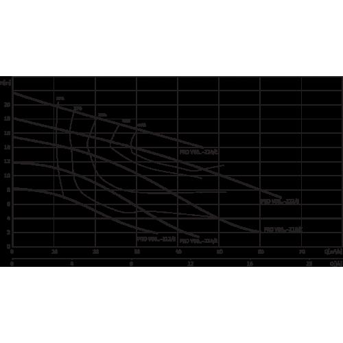 Фекальный насос Wilo REXA REXA PRO V06DA-214/EAD1X2-T0015-540-O