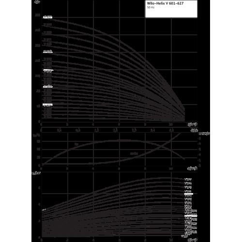 Вертикальный многоступенчатый насос Wilo Helix V 606-1/16/E/KS