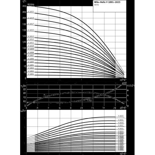 Вертикальный многоступенчатый насос  Wilo HELIX V 1015-2/25/V/KS/400-50 PN25