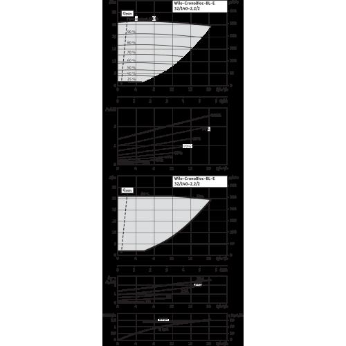 Блочный насос Wilo CronoBloc-BL-E 32/140-2,2/2-R1