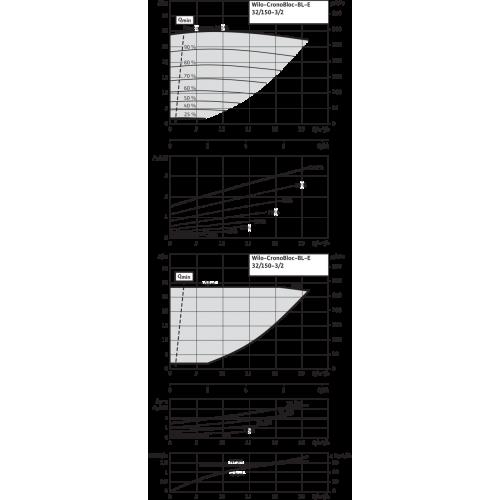 Блочный насос Wilo CronoBloc-BL-E 32/150-3/2-R1