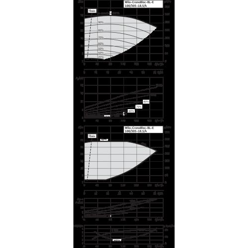 Блочный насос Wilo CronoBloc-BL-E 100/305-18,5/4-R1