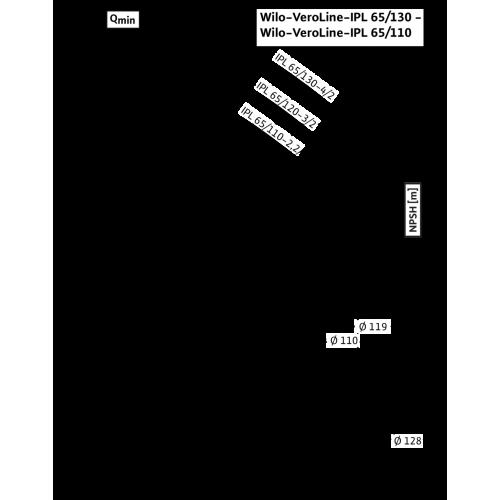 Циркуляционный насос с сухим ротором в исполнении Inline с фланцевым соединением Wilo VeroLine-IPL 65/130-4/2
