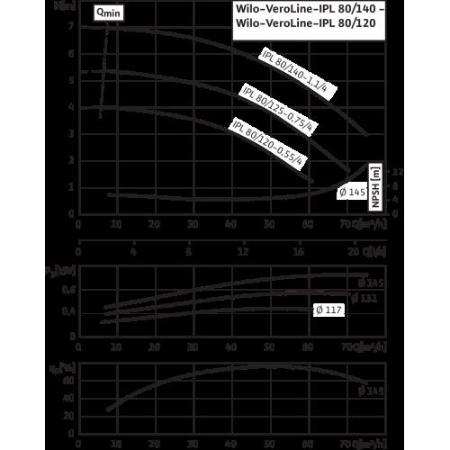 Циркуляционный насос с сухим ротором в исполнении Inline с фланцевым соединением Wilo VeroLine-IPL 80/140-1,1/4