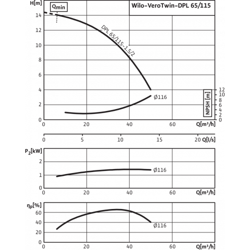 Циркуляционный насос с сухим ротором в исполнении Inline с фланцевым соединением Wilo VeroTwin-DPL 65/115-1,5/2