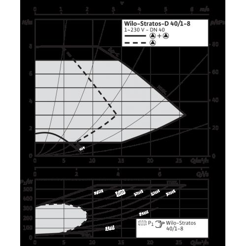 Циркуляционный насос Wilo Stratos-D 40/1-8 PN6/10