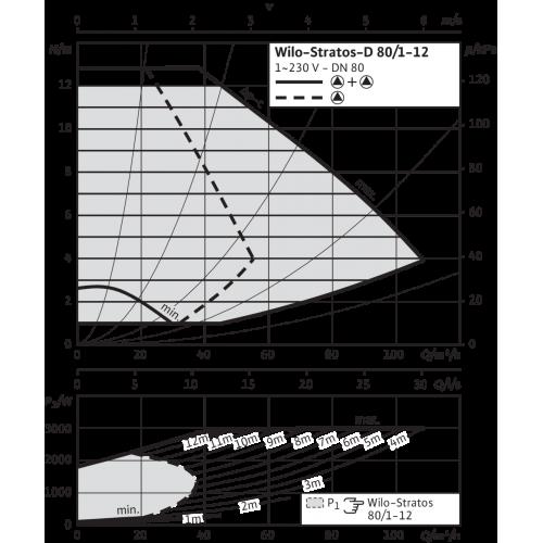 Циркуляционный насос Wilo Stratos-D 80/1-12 PN6