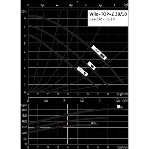 Циркуляционный насос Wilo TOP-Z 30/10 (3~ V, PN 10, RG)