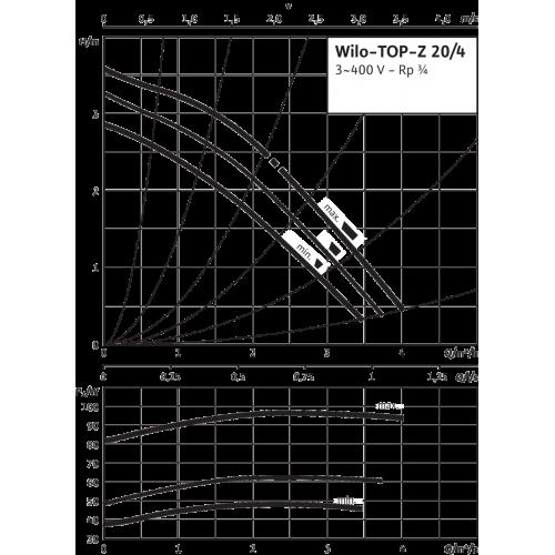 Циркуляционный насос Wilo TOP-Z 20/4 (3~400 V, PN 10, Inox)
