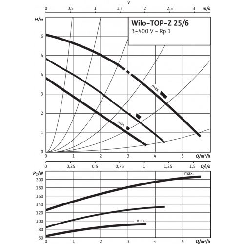 Циркуляционный насос Wilo TOP-Z 25/6 (3~400 V, PN 10, Inox)