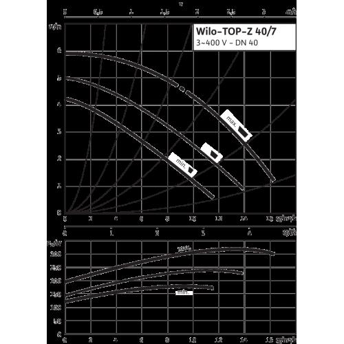 Циркуляционный насос Wilo TOP-Z 40/7 (3~400 V, PN 6/10, GG)