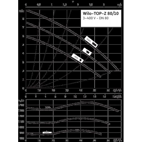 Циркуляционный насос Wilo TOP-Z 80/10 (3~400 V, PN 10, RG)